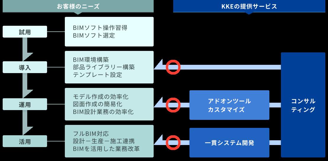 構造計画研究所が提供するBIMサービス概念図